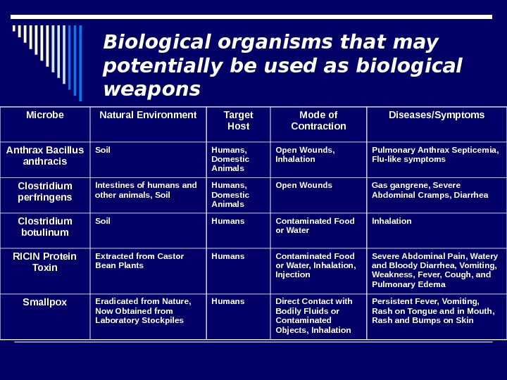 Biological organisms that may potentially be used as biological weapons Microbe Natural Environment Target Host Mode