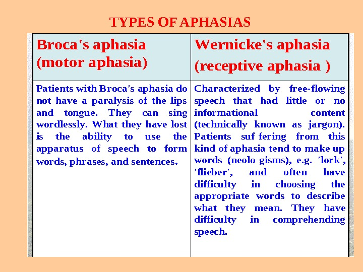 TYPES OF APHASIASCharacterized by free-flowing speech that had little or no informational content (technically known as
