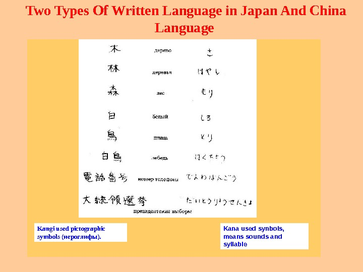 Two Types Of Written Language in Japan And China Language Kangi used pictographic symbols(иероглифы). Kana used