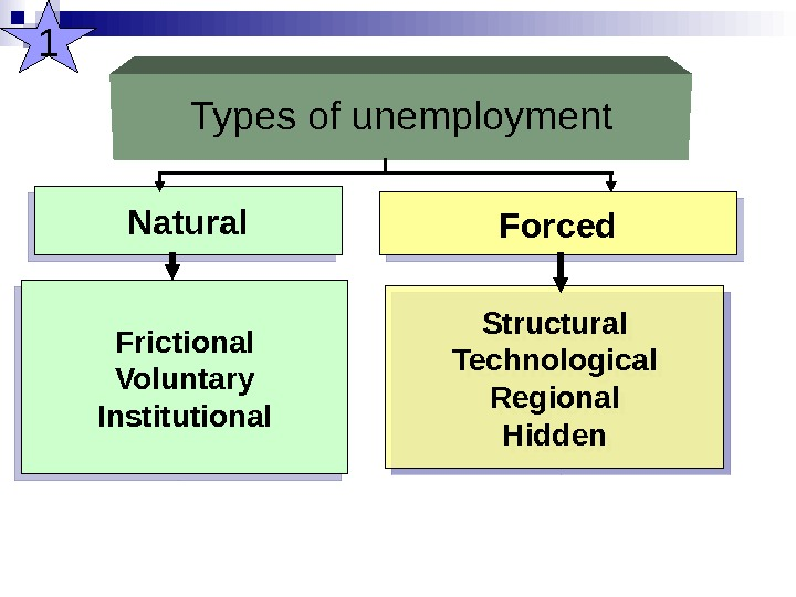 Types of unemployment Natural Forced Frictional Voluntary Institutional Structural Technological Regional Hidden 101 07