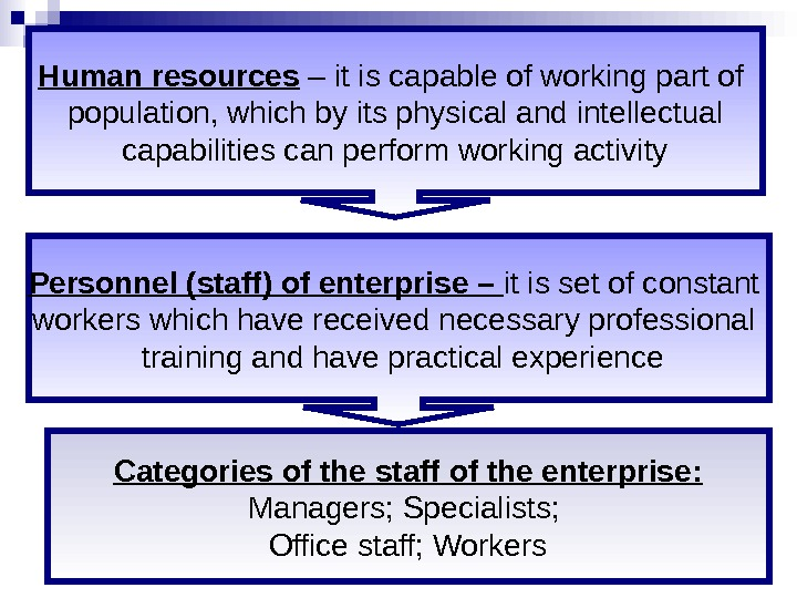 Human resources – it is capable of working part of  population, which by
