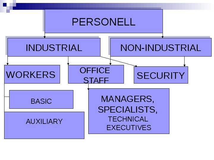 PERSONELL INDUSTRIAL NON-INDUSTRIAL WORKERS  OFFICE STAFF SECURITY BASIC AUXILIARY MANAGERS ,  SPECIALISTS