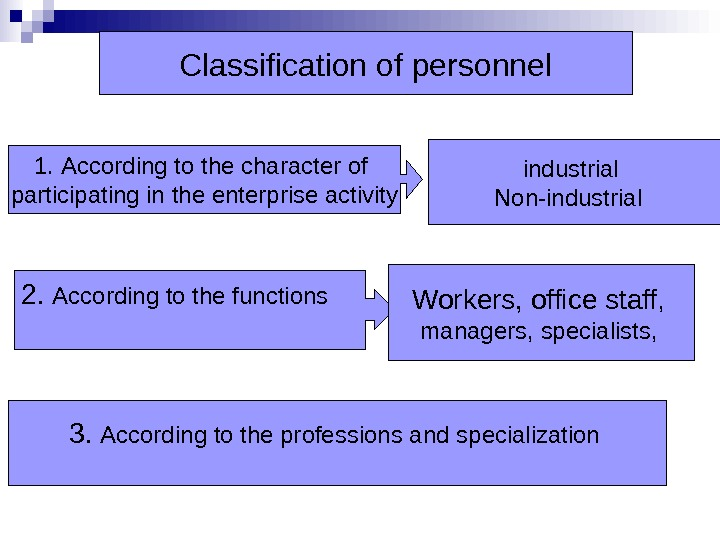 Classification of personnel 1. According to the character of participating in the enterprise activity