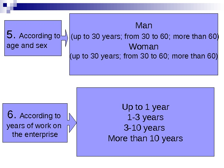 5.  According to age and sex Man  ( up to 30 years