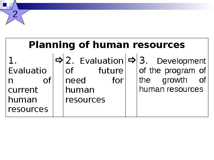 Planning of human resources 1.  Evaluatio n of current human resources 2.