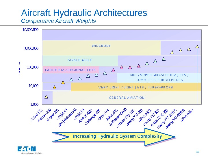 16Aircraft Hydraulic Architectures  Comparative Aircraft Weights Increasing Hydraulic System Complexity