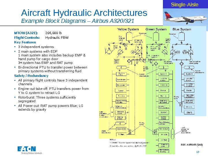 18Aircraft Hydraulic Architectures Example Block Diagrams – Airbus A 320/321 MTOW (A 321): 206, 000 lb