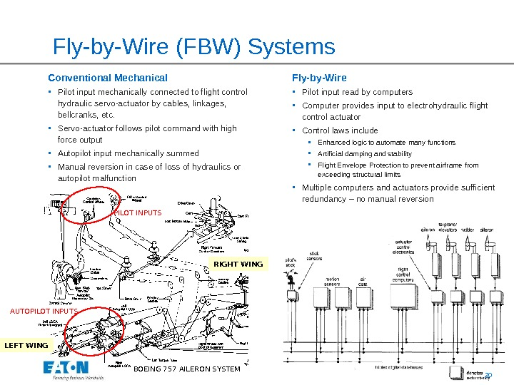 20Fly-by-Wire (FBW) Systems Fly-by-Wire • Pilot input read by computers • Computer provides input to electrohydraulic