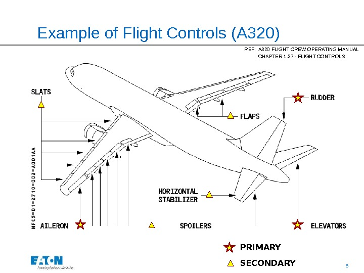 8Example of Flight Controls (A 320) REF: A 320 FLIGHT CREW OPERATING MANUAL CHAPTER 1. 27