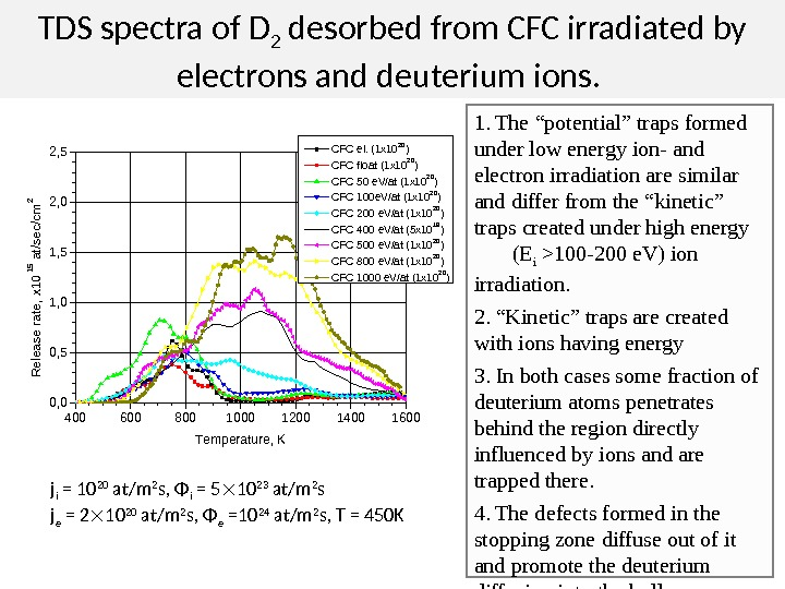 TDS spectra of D 2 desorbed from CFC irradiated by electrons and deuterium ions. 4006008001000120014001600 0,