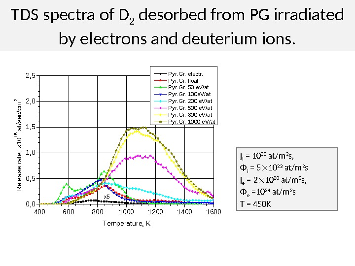 TDS spectra of D 2 desorbed from PG irradiated by electrons and deuterium ions. 4006008001000120014001600 0,