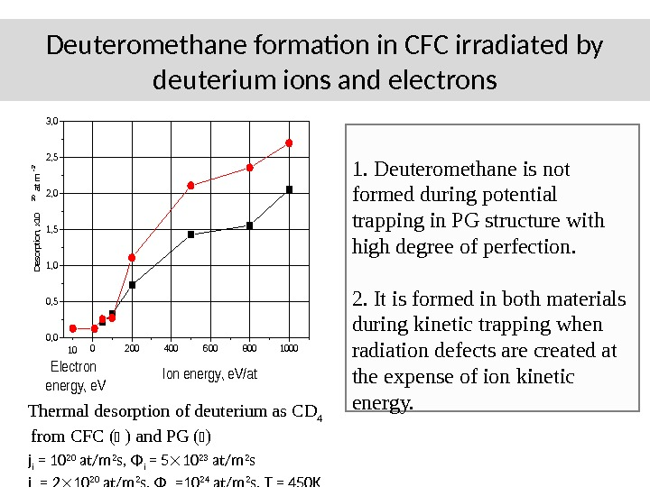 Deuteromethane formation in CFC irradiated by deuterium ions and electrons 02004006008001000 0, 5 1, 0 1,