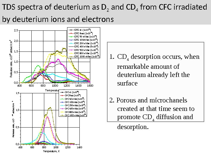 TDS spectra of deuterium as D 2 and CD 4 from CFC irradiated by deuterium ions