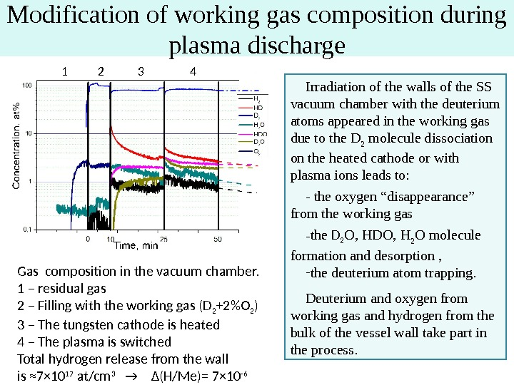Modification of working gas composition during plasma discharge Irradiation of the walls of the SS vacuum