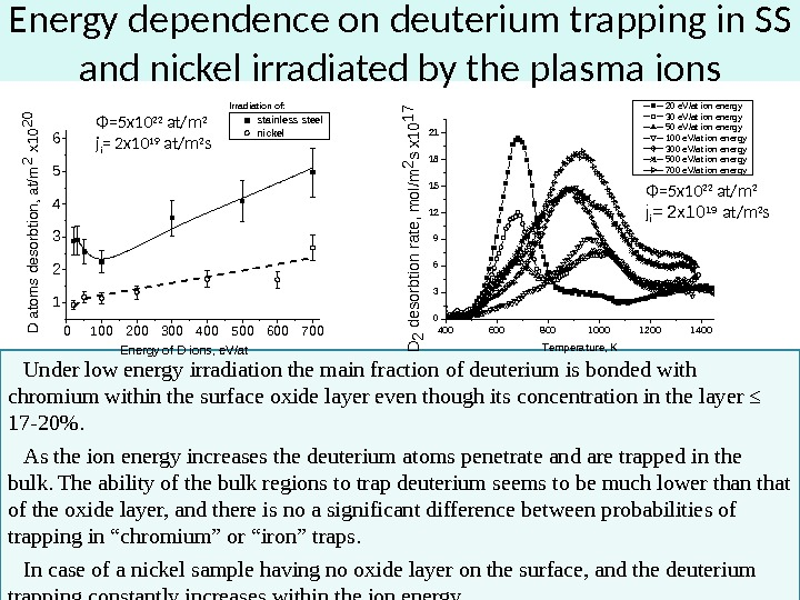 Energy dependence on deuterium trapping in SS and nickel irradiated by the plasma ions Under low