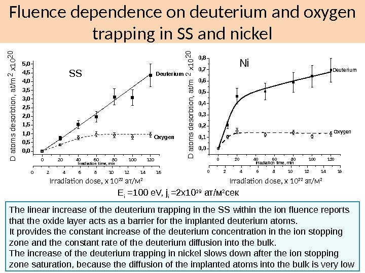 Fluence dependence on deuterium and oxygen trapping in SS and nickel 020406080100120 0, 1 0, 2