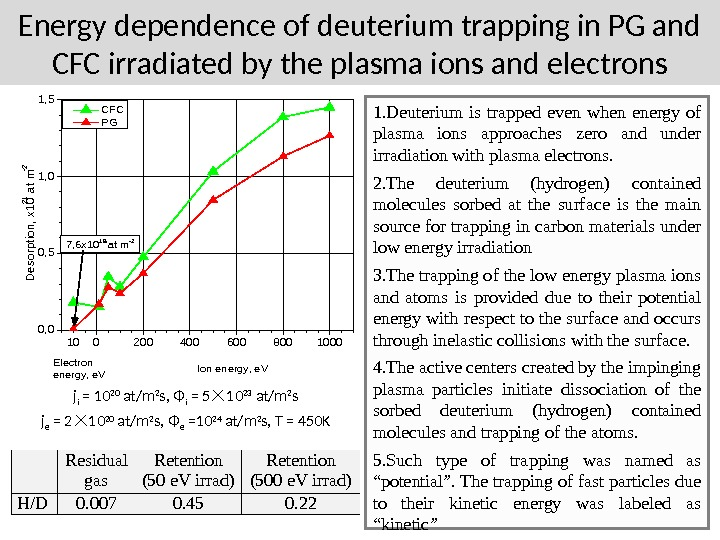 Energy dependence of deuterium trapping in PG and CFC irradiated by the plasma ions and electrons