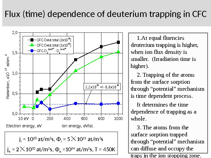 Flux (time) dependence of deuterium trapping in CFC 02004006008001000 0, 5 1, 0 1, 5 2,