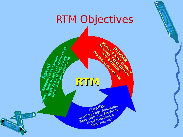 RTM Objectives. Quality Leading-edge Research, Best Staf and Students, Good Facilities & Services, etc