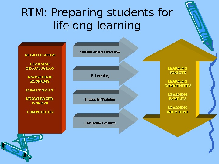 RTM: Preparing students for lifelong learning GLOBALISATION LEARNING ORGANISATION KNOWLEDGE ECONOMY IMPACT OF ICT