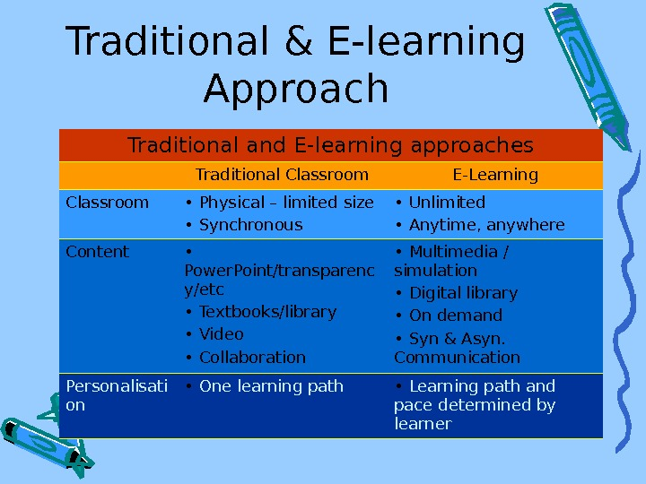 Traditional & E-learning Approach Traditional and E-learning approaches Traditional Classroom E-Learning Classroom •