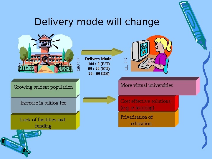 Delivery mode will change Lack of facilities and funding. Increase in tuition fee. Growing