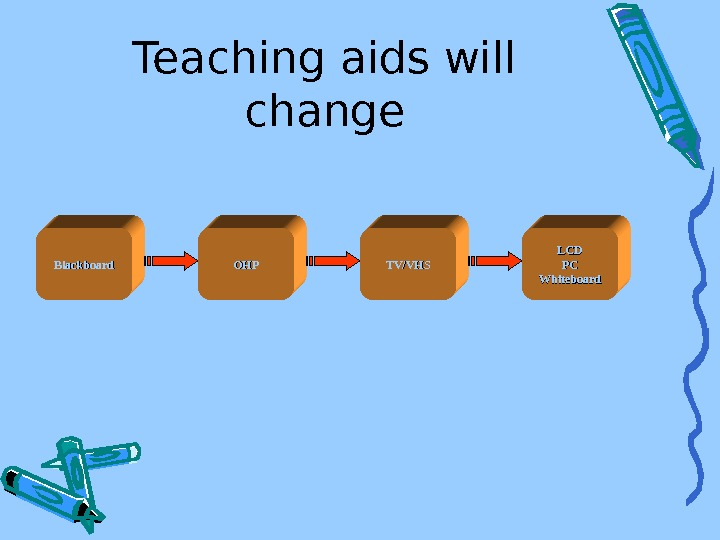 Teaching aids will change Blackboard OHPOHP TV/VHS LCDLCD PCPC Whiteboard