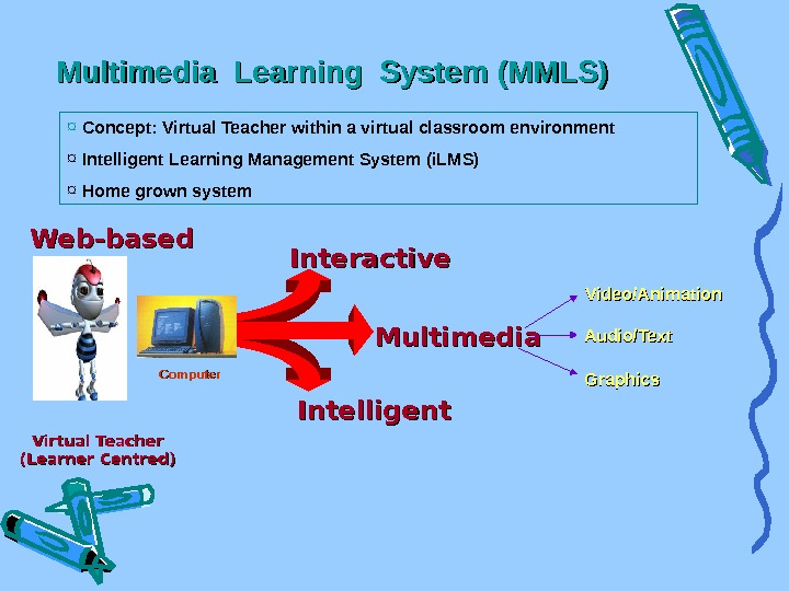 Interactive Intelligent Multimedia  Virtual Teacher (Learner Centred) Video/Animation Audio/Text Graphics. Computer. Multimedia Learning