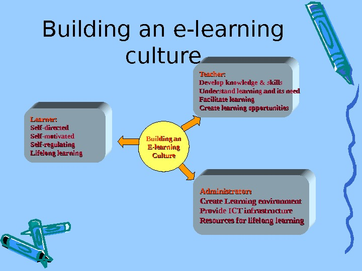 Building an e-learning culture Learner: Self-directed Self-motivated Self-regulating Lifelong learning Teacher: Develop knowledge &