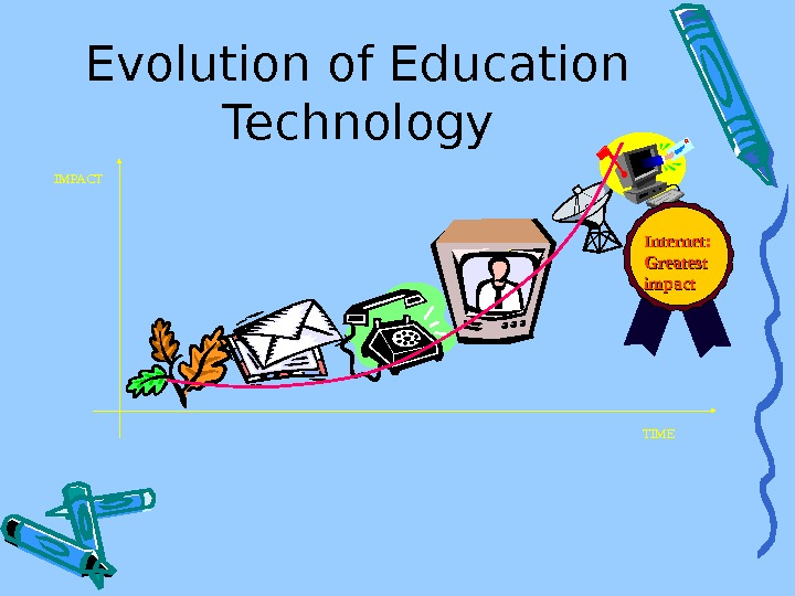 Evolution of Education Technology TIMEIMPACT Internet: Greatest impact