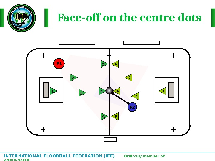 INTERNATIONAL FLOORBALL FEDERATION (IFF)  Ordinary member of AGFIS/GAISF Face-off on the centre dots 2 1
