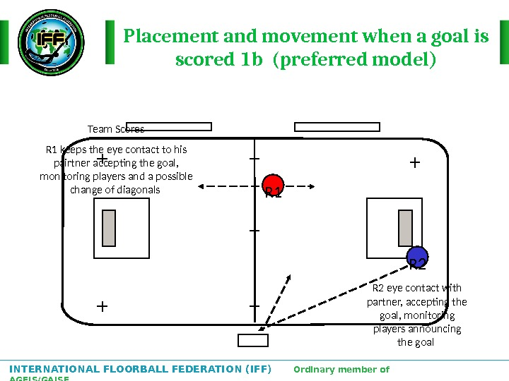 INTERNATIONAL FLOORBALL FEDERATION (IFF)  Ordinary member of AGFIS/GAISF Placement and movement when a goal is