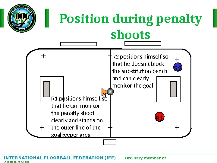 INTERNATIONAL FLOORBALL FEDERATION (IFF)  Ordinary member of AGFIS/GAISF Position during penalty shoots R 1 R