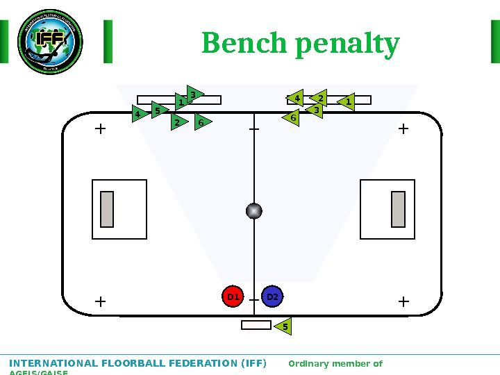INTERNATIONAL FLOORBALL FEDERATION (IFF)  Ordinary member of AGFIS/GAISF Bench penalty 2 1 3 4 5