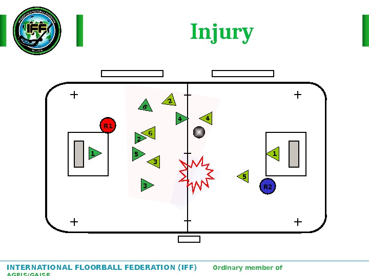 INTERNATIONAL FLOORBALL FEDERATION (IFF)  Ordinary member of AGFIS/GAISF Injury 2 1 3 4 56 6