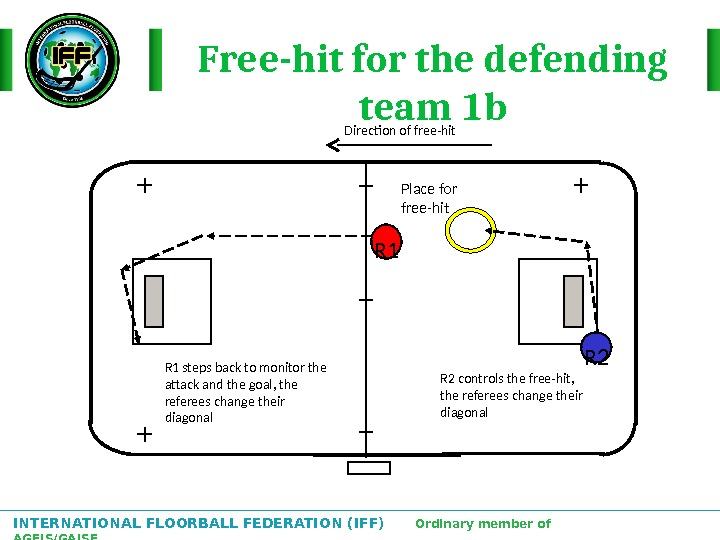 INTERNATIONAL FLOORBALL FEDERATION (IFF)  Ordinary member of AGFIS/GAISF Free-hit for the defending team 1 b