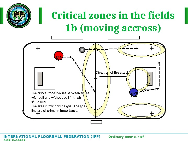 INTERNATIONAL FLOORBALL FEDERATION (IFF)  Ordinary member of AGFIS/GAISF Critical zones in the fields 1 b