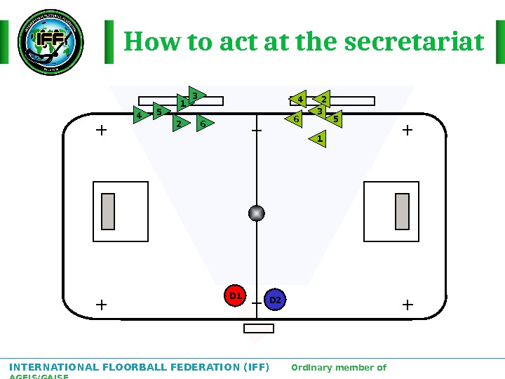 INTERNATIONAL FLOORBALL FEDERATION (IFF)  Ordinary member of AGFIS/GAISF How to act at the secretariat 2