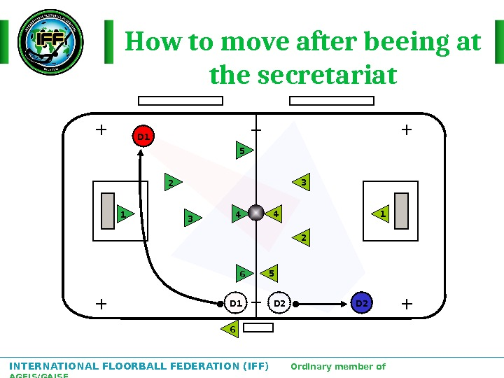 INTERNATIONAL FLOORBALL FEDERATION (IFF)  Ordinary member of AGFIS/GAISF How to move after beeing at the