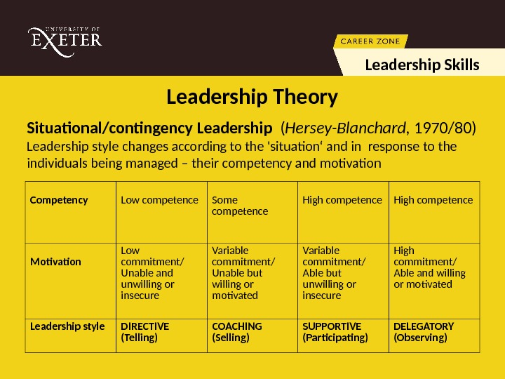 Leadership Skills Situational/contingency Leadership  ( Hersey-Blanchard,  1970/80) Leadership style changes according to the