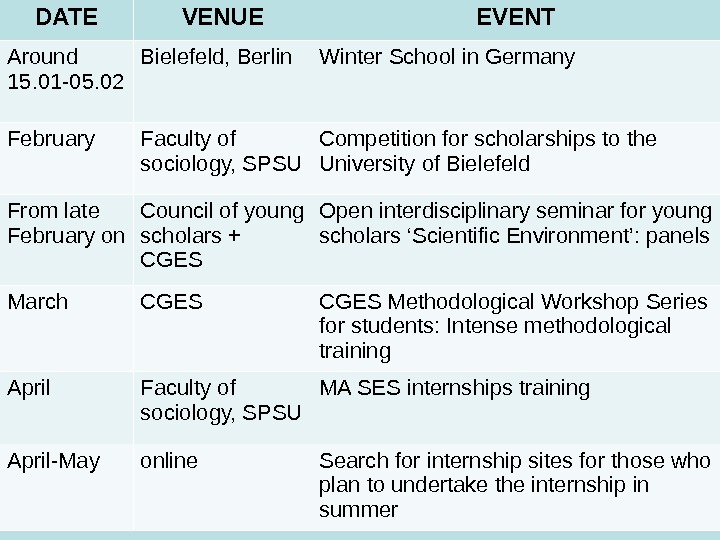 DATE VENUE EVENT Around 15. 01 -05. 02 Bielefeld, Berlin Winter School in Germany February Faculty