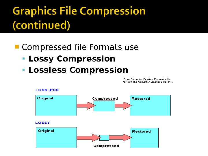Compressed file Formats use Lossy Compression Lossless Compression