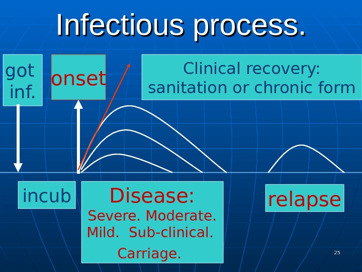 Infectious process. got inf. Disease: Severe. Moderate. Mild.  Sub-clinical.  Carriage.  incub relapse. Clinical