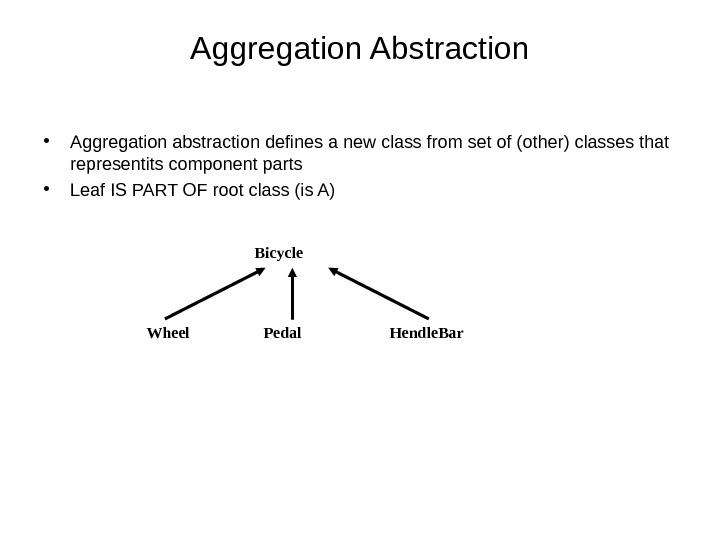 Aggregation Abstraction • Aggregation abstraction defines a new class from set of (other) classes that representits