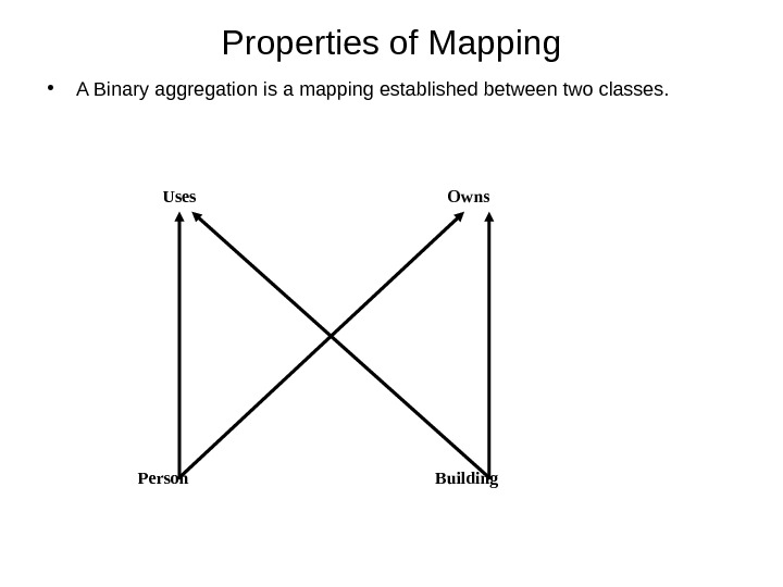 Properties of Mapping • A Binary aggregation is a mapping established between two classes. Uses Owns