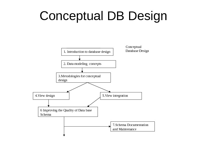 Conceptual DB Design 1. Introduction to database design 2. Data modeling concepts 3. Metodologies for conceptual