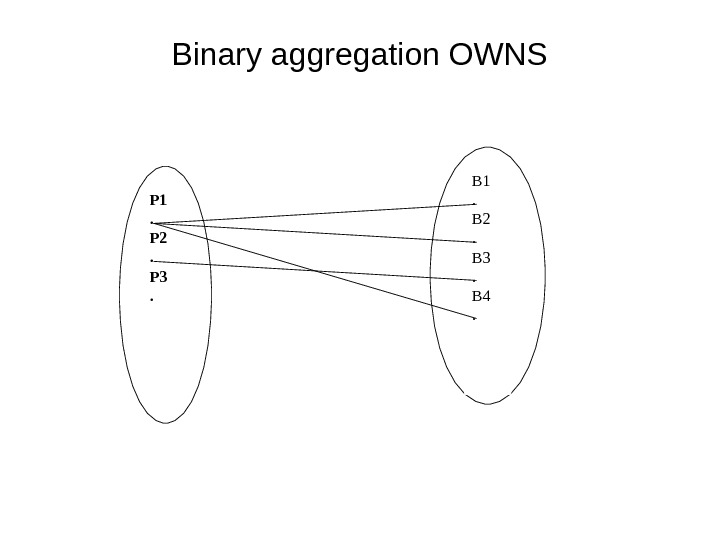 Binary aggregation OWNS P 1. P 2. P 3. B 1. B 2. B 3. B