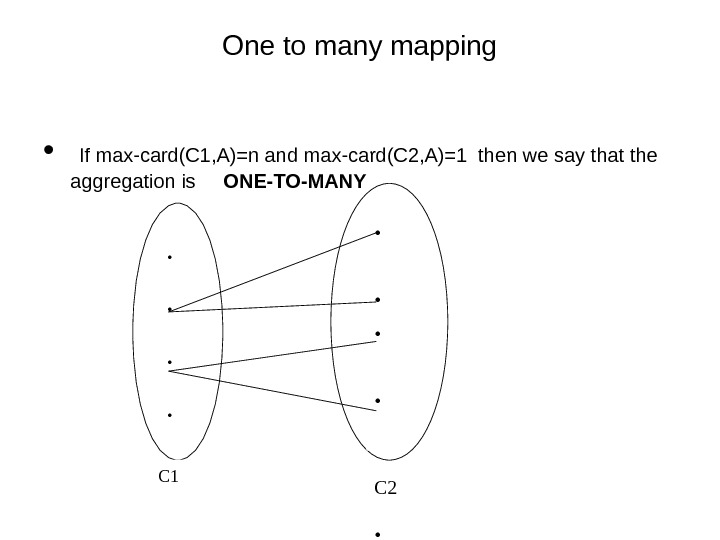 One to many mapping •  If max-card(C 1, A)=n and max-card(C 2, A)=1 then we