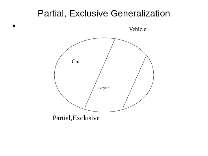 Partial, Exclusive Generalization • Vehicle Car Partial, Exclusive Bicycle