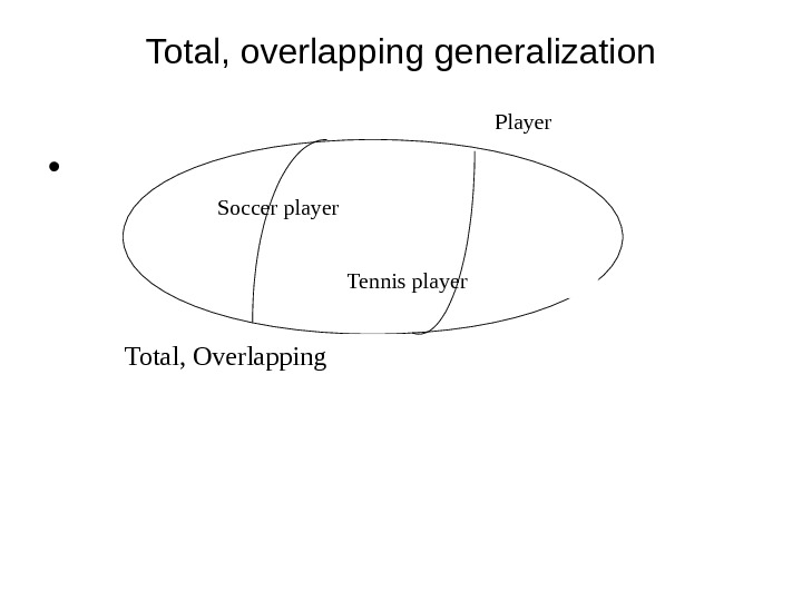 Total, overlapping generalization •  Player Soccer player Total, Overlapping Tennis player